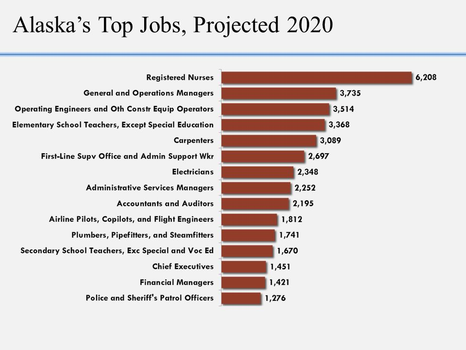 Best Jobs 2020.Alaska 2020 How Many Jobs And Where And How Many People