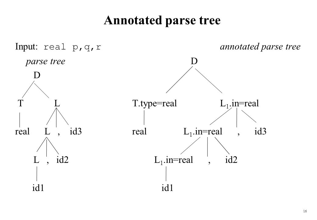 1 Syntax-Directed Translation We associate information with
