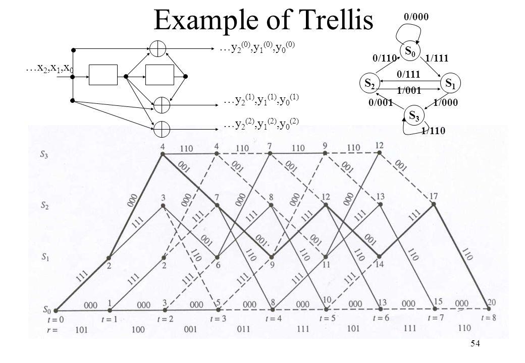1 Elec692 Vlsi Signal Processing Architecture Lecture 10 Viterbi