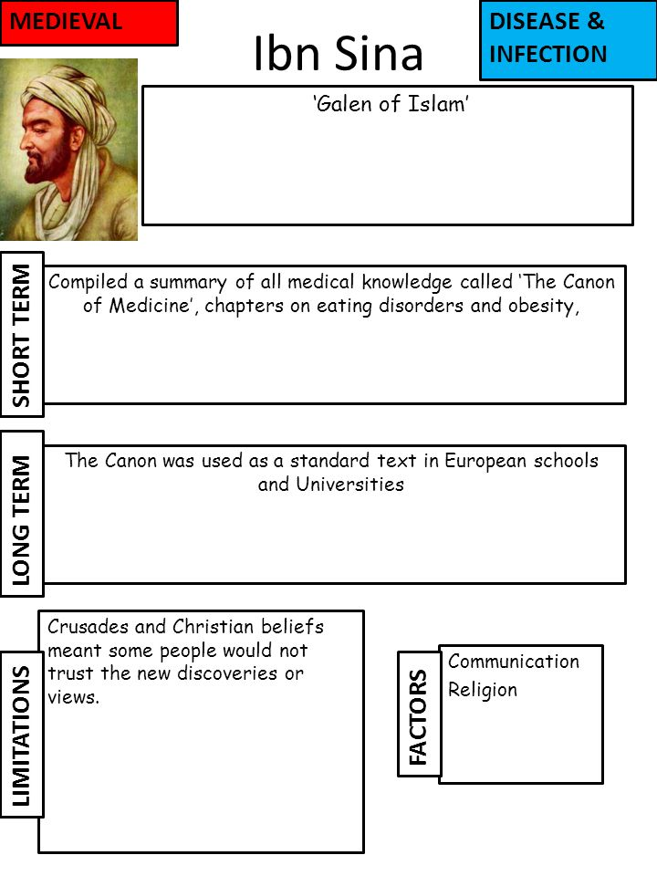 Ibn Sina 'Galen of Islam' Image Communication Religion Compiled a summary of all medical knowledge called 'The Canon of Medicine', chapters on eating disorders and obesity, The Canon was used as a standard text in European schools and Universities Crusades and Christian beliefs meant some people would not trust the new discoveries or views.