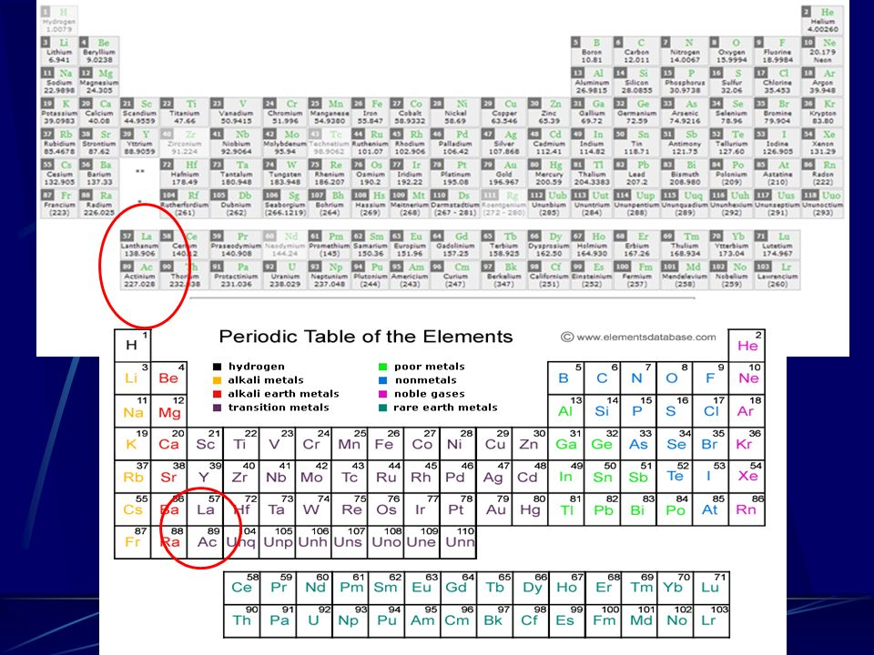 Using The Periodic Table Chapter 4 11 The Periodic Table