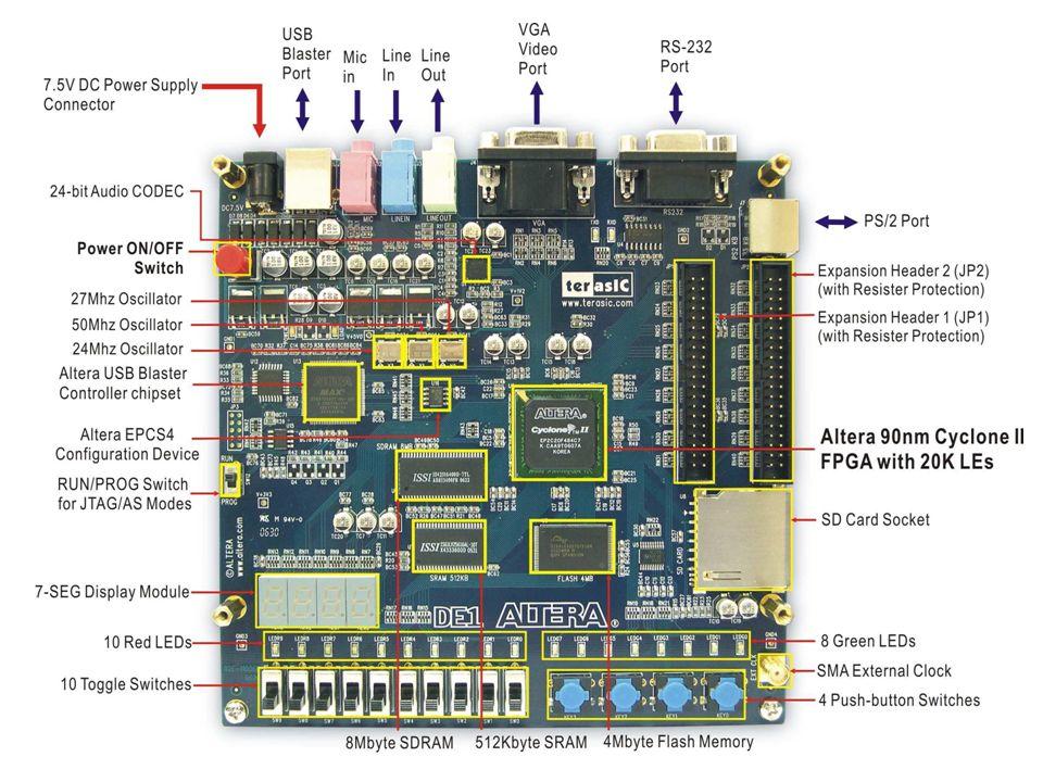 Seattle Pacific University EE Logic System DesignAlteraBoard