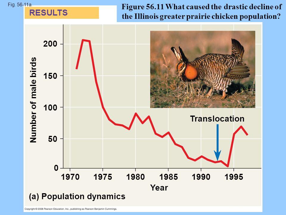 Chapter 56 Conservation Biology And Restoration Ecology Ppt Download