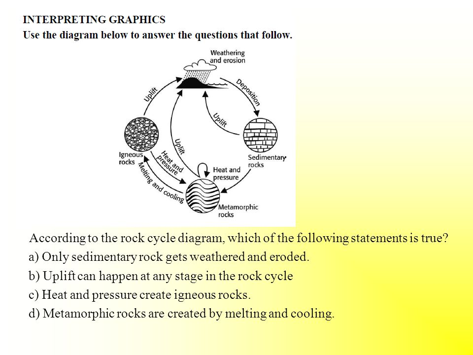 Multiple choice i know this best answer the picture ppt download according to the rock cycle diagram which of the following statements is true ccuart Choice Image