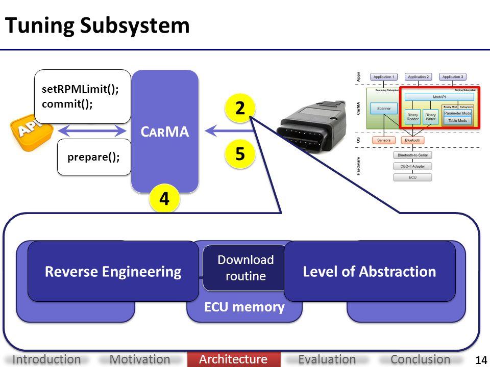 C AR MA: Towards Personalized Automotive Tuning Tobias Flach