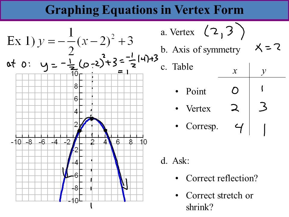 53 Transformations Of Parabolas Goal Write A Quadratic In Vertex