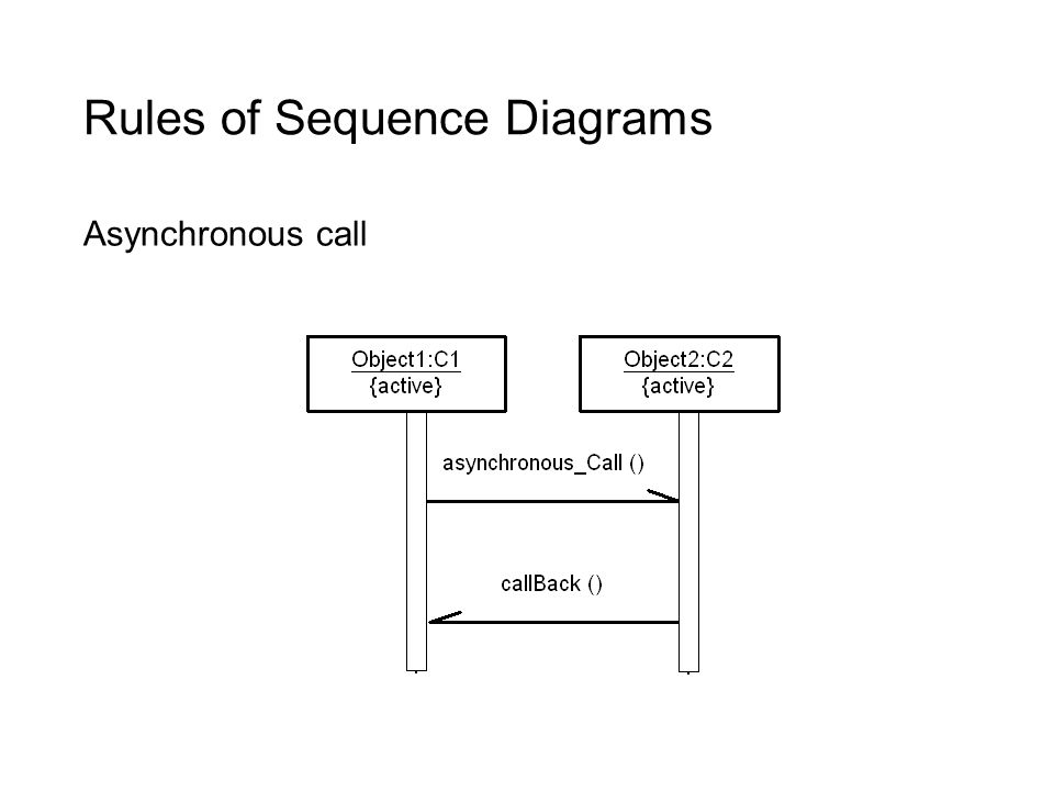 Cs212 object oriented analysis and design lecture 33 class and 26 rules of sequence diagrams asynchronous call ccuart Image collections