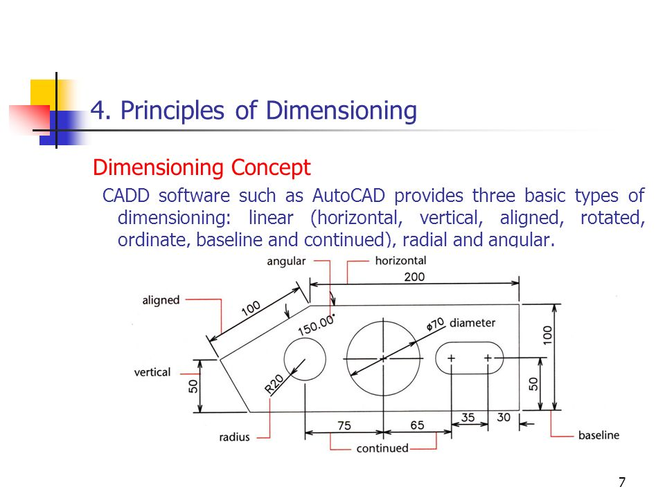 Dating after 50 rules of dimensioning