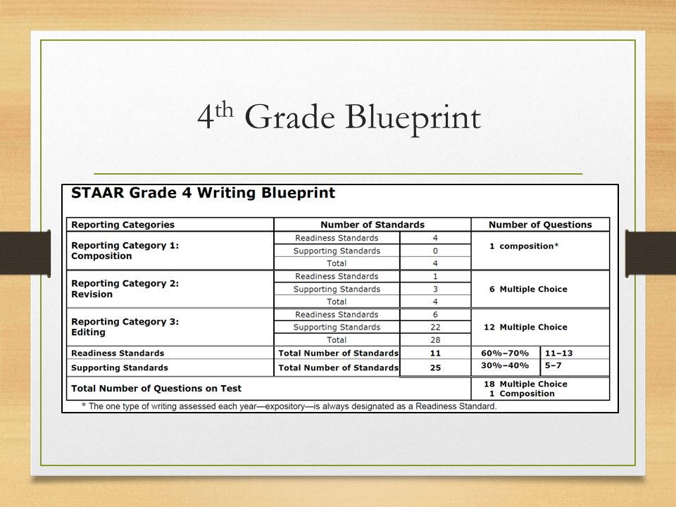 Assessment Updates October th and 7 th Grade Writing New