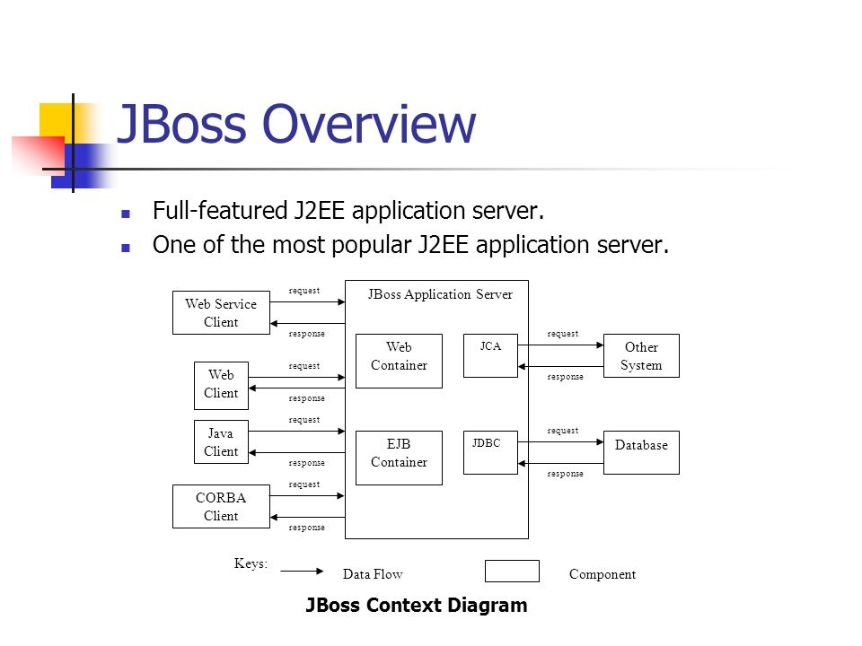 Evaluating the jboss application server architecture by yichuan 9 jboss ccuart Choice Image