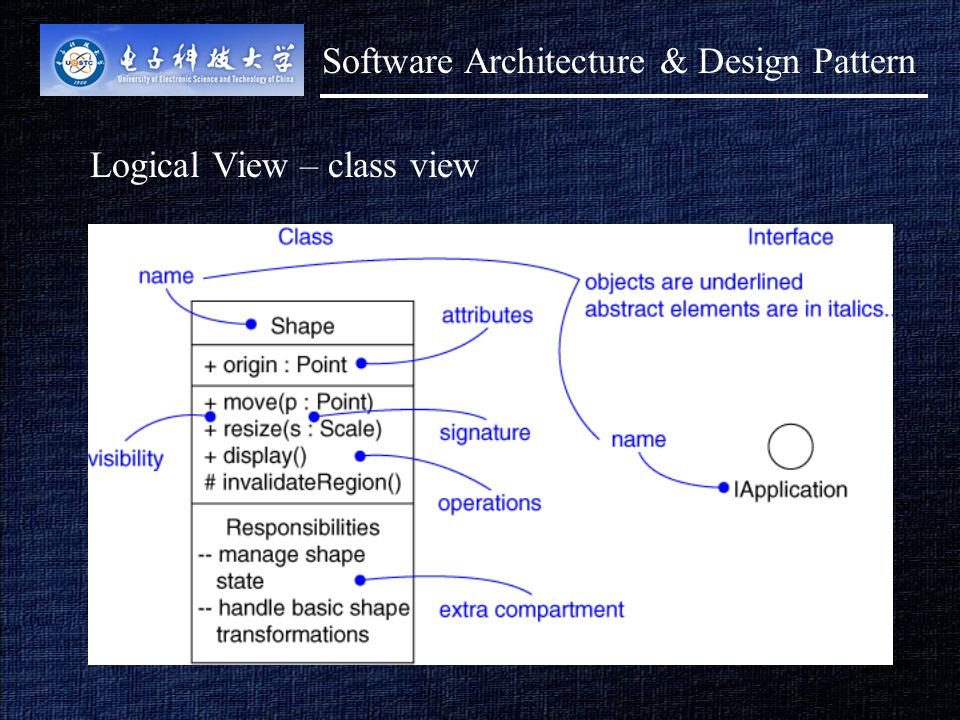 1 lecture 3 major architectural models view contd architectural 4 4 logical view class view software architecture design pattern ccuart Gallery