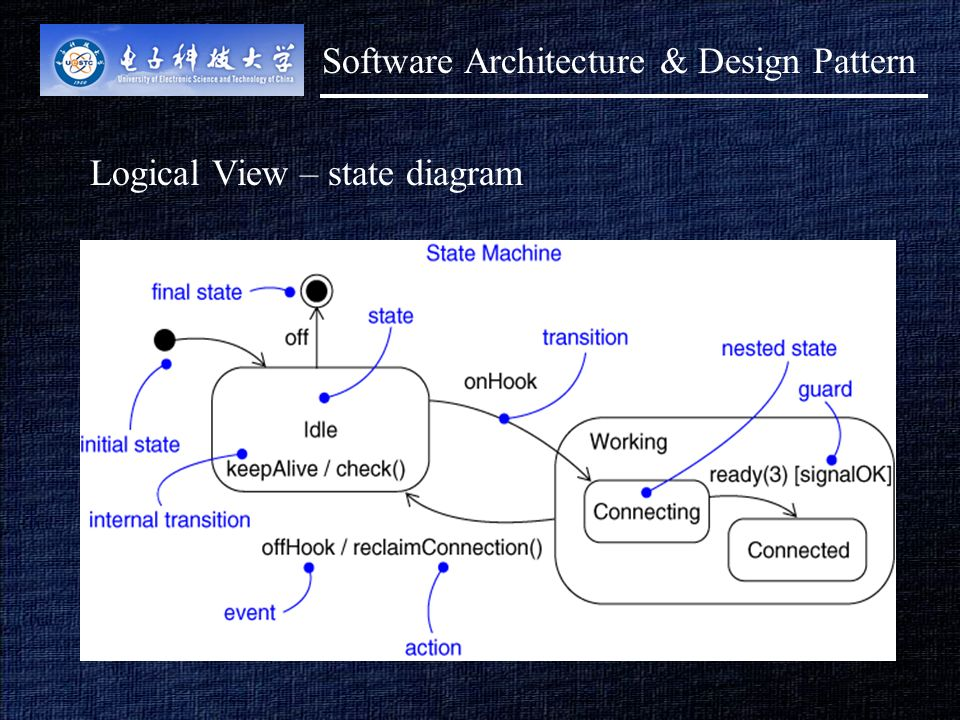1 lecture 3 major architectural models view contd architectural 7 7 logical view state diagram software architecture design pattern ccuart Gallery