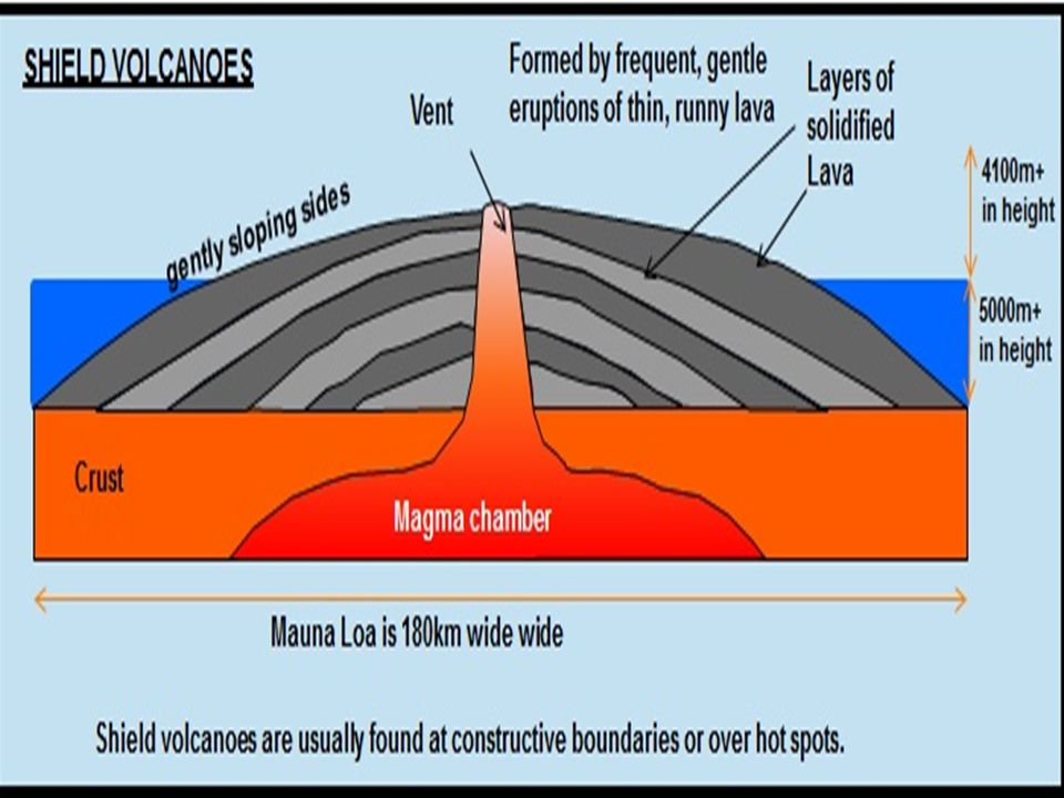 the different types built of layers of runny lava from rh slideplayer com shield volcano parts shield volcano parts