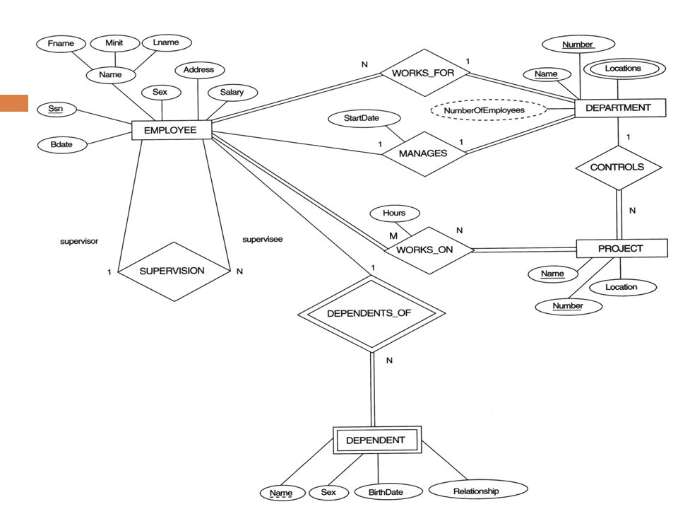 Er To Relational Model Mapping Content Sources Elamsari And Navathe