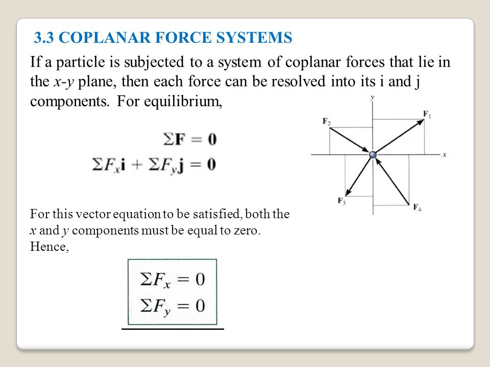 Chapter 3 Equilibrium of a Particle  3 1 Condition for the