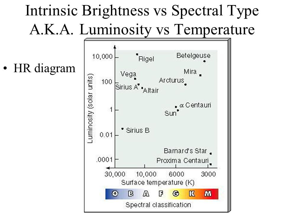 Hr diagram read your textbook foundations of astronomy chapter 9 2 intrinsic brightness vs spectral type aka luminosity vs temperature hr diagram ccuart Choice Image