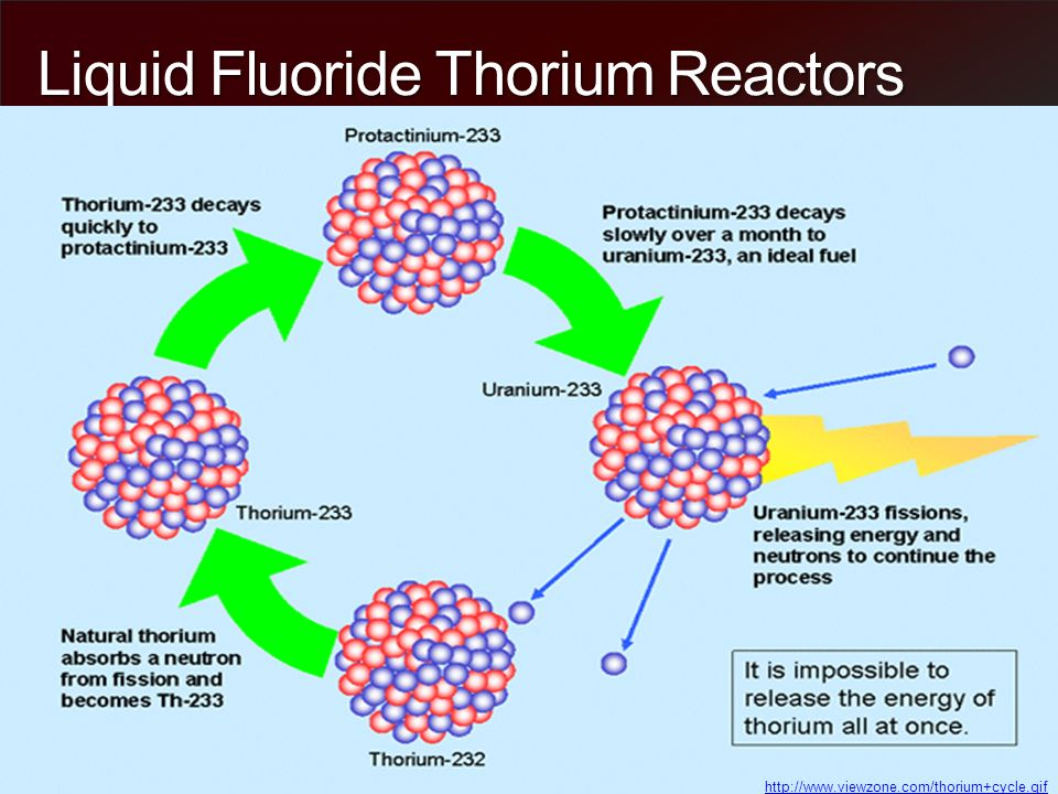 Liquid Fluoride Thorium Reactors  Overview Introduction to