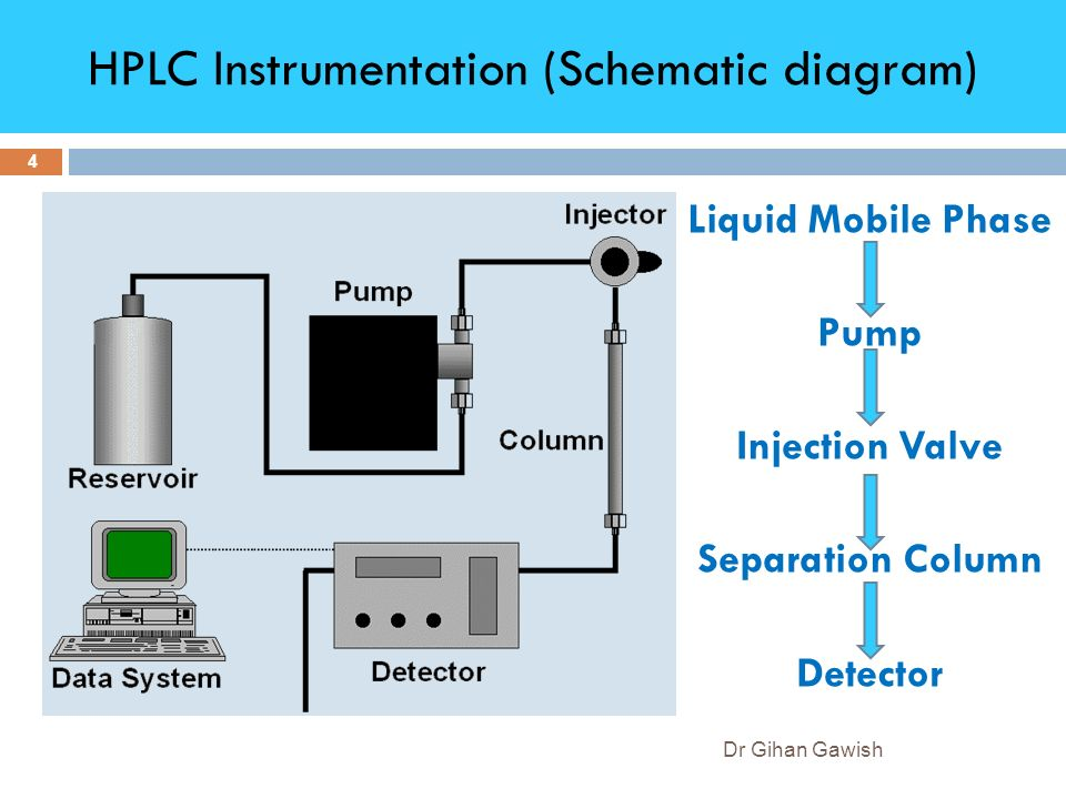 Chromatography High Performance Liquid Chromatography Hplc Chapter