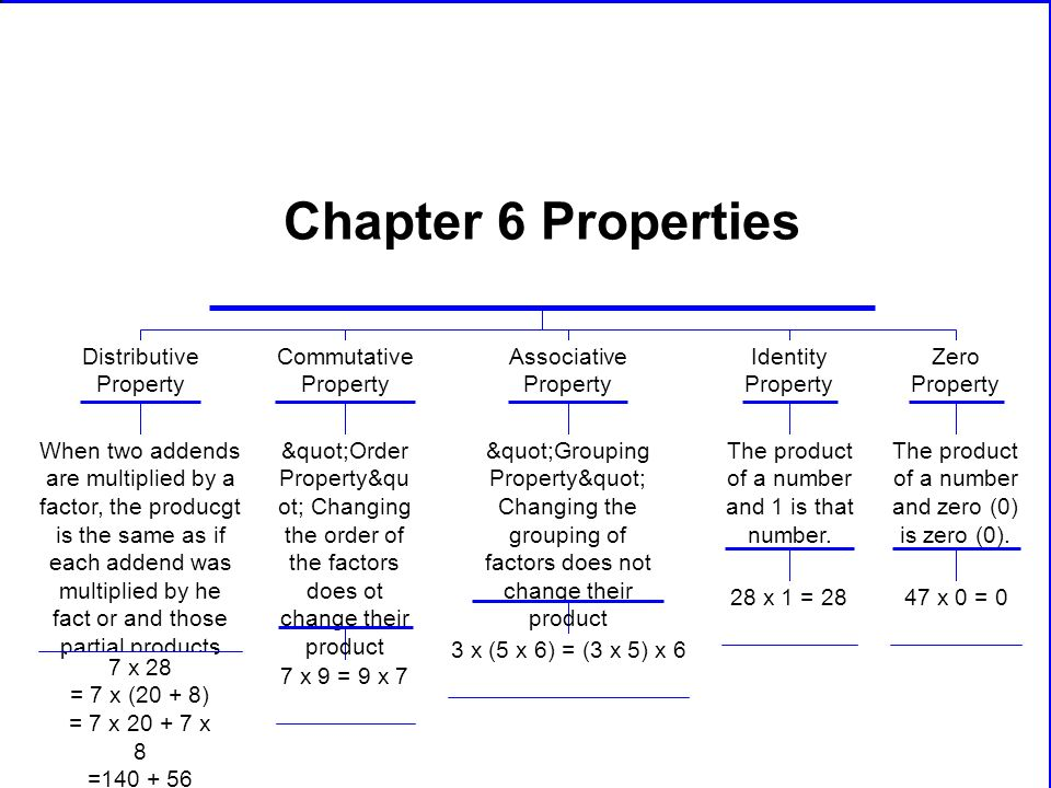 Chapter 6 Properties Distributive Property Commutative Property Associative Property Identity Property Zero Property Order Property&qu ot; Changing the order of the factors does ot change their product Grouping Property Changing the grouping of factors does not change their product The product of a number and 1 is that number.