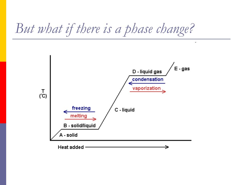 Thermochemistry Phase Change Diagram Diy Enthusiasts Wiring Diagrams