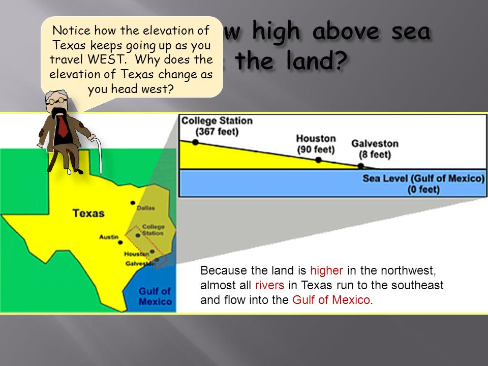 Notice how the elevation of Texas keeps going up as you travel WEST.