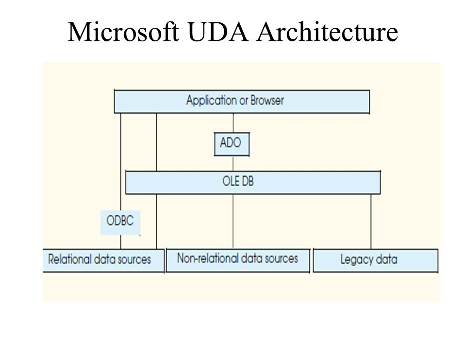 Microsoft access: activex data objects library (ado).