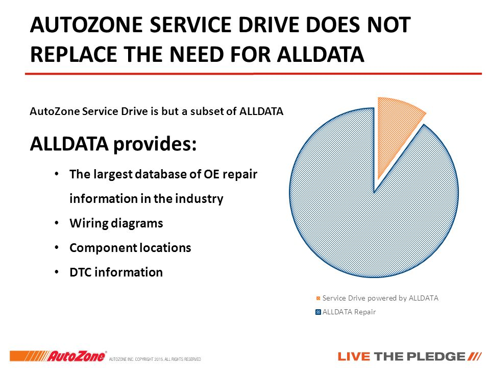 AutoZone OE Recall and Service Drive Powered by ALLDATA. - ppt download