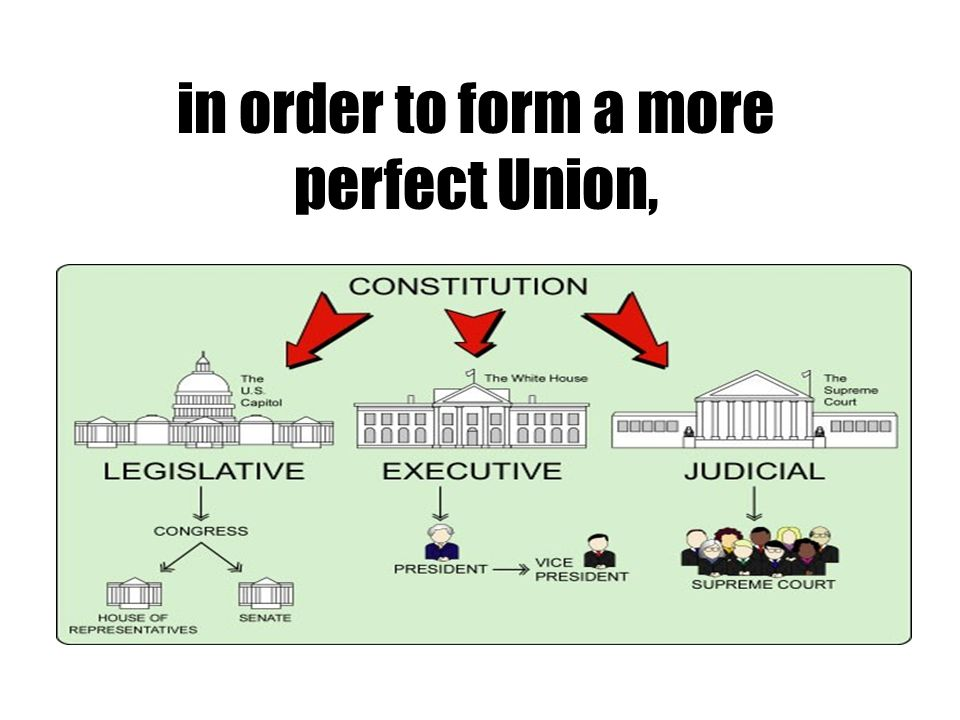 in order to form a more perfect Union,
