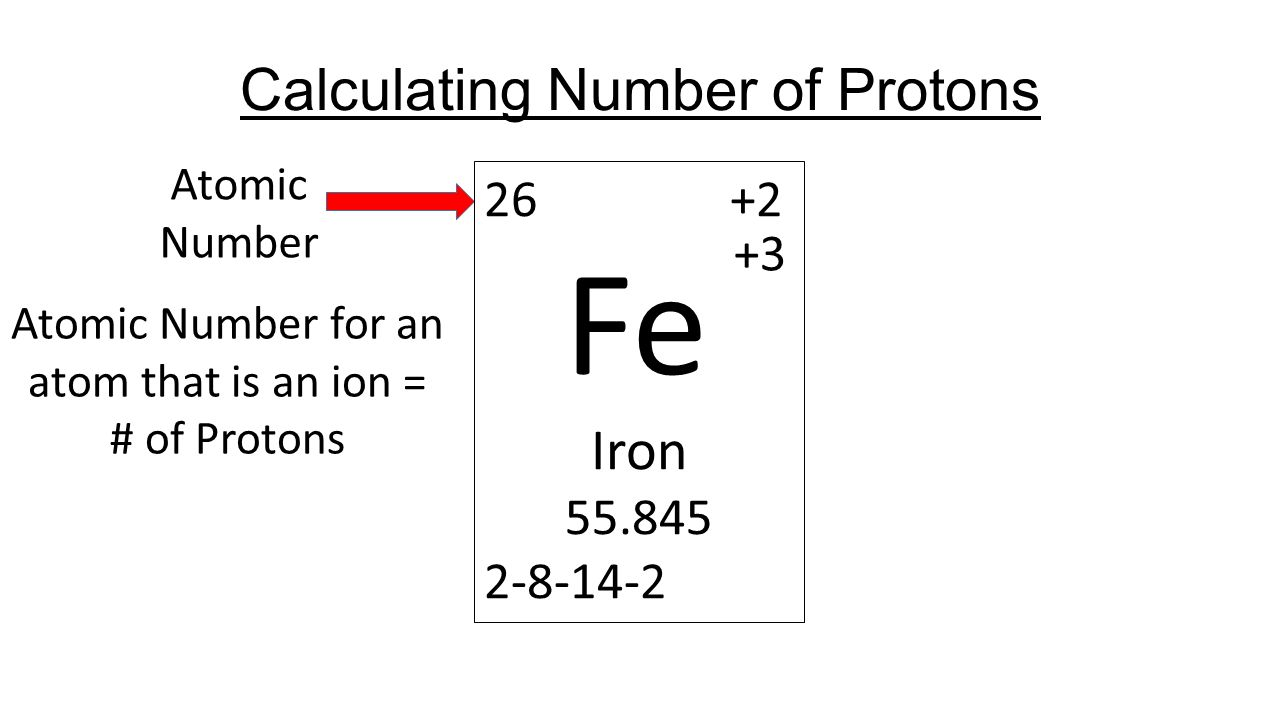 Calculating particles for an ion representations from the periodic 3 calculating number of protons atomic number atomic number for an atom that is an ion of protons 26 2 fe iron 55845 2 8 14 2 3 urtaz Images