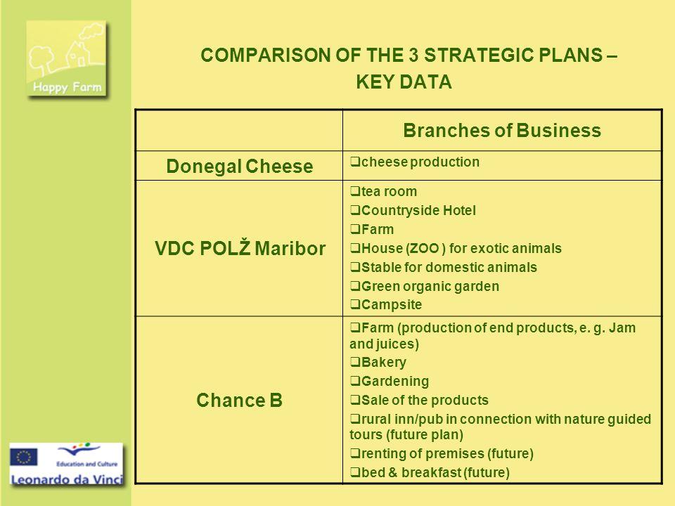 COMPARISON OF THE 3 STRATEGIC PLANS – KEY DATA Clients