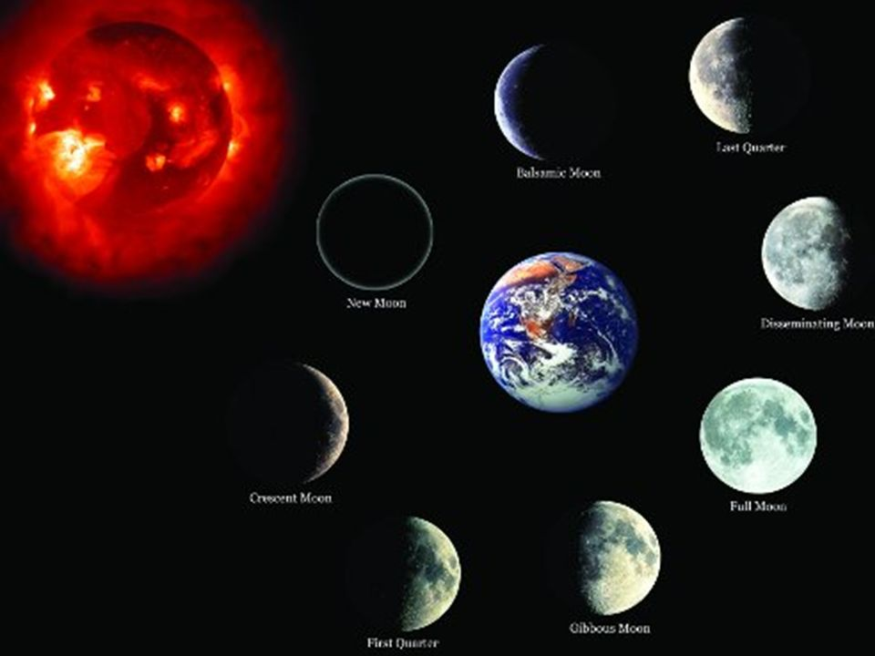 MOON PHASES (LUNAR CYCLE) - ppt video online download