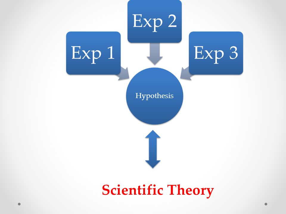 Hypothesis Exp 1Exp 2Exp 3 Scientific Theory
