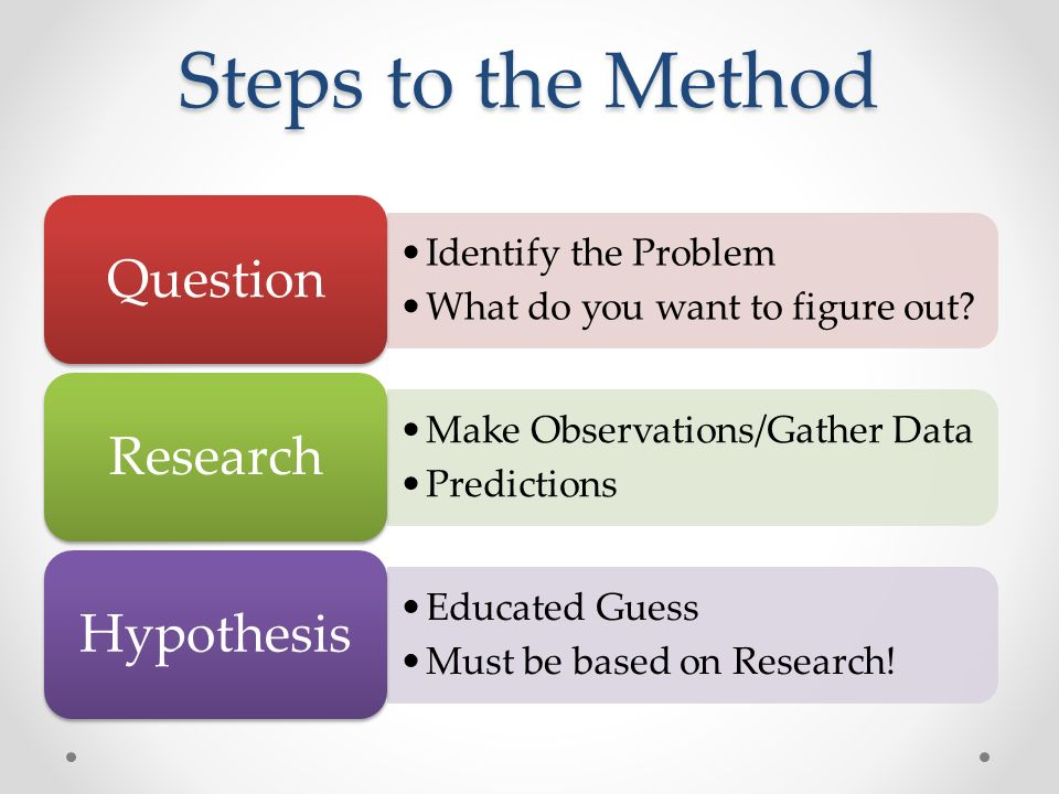 Steps to the Method Identify the Problem What do you want to figure out.