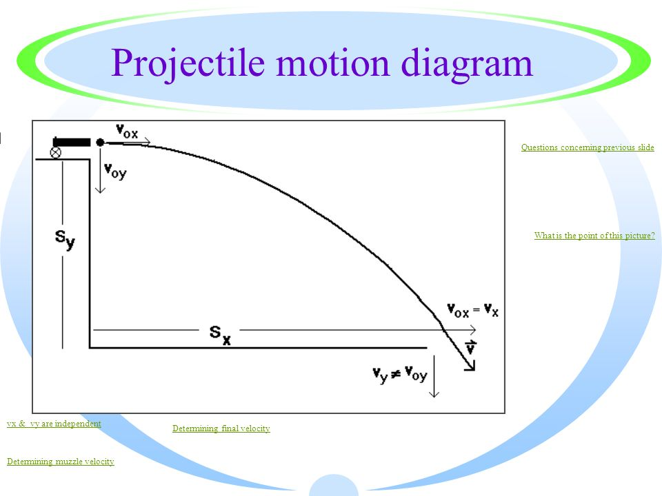 Projectile motion diagram questions concerning previous slide what projectile motion diagram questions concerning previous slide what is the point of this picture ccuart Images