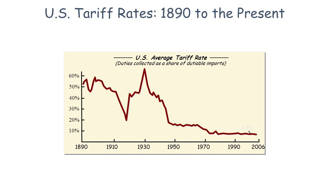 The Economics of Trade Restrictions  Tariffs, Quotas and