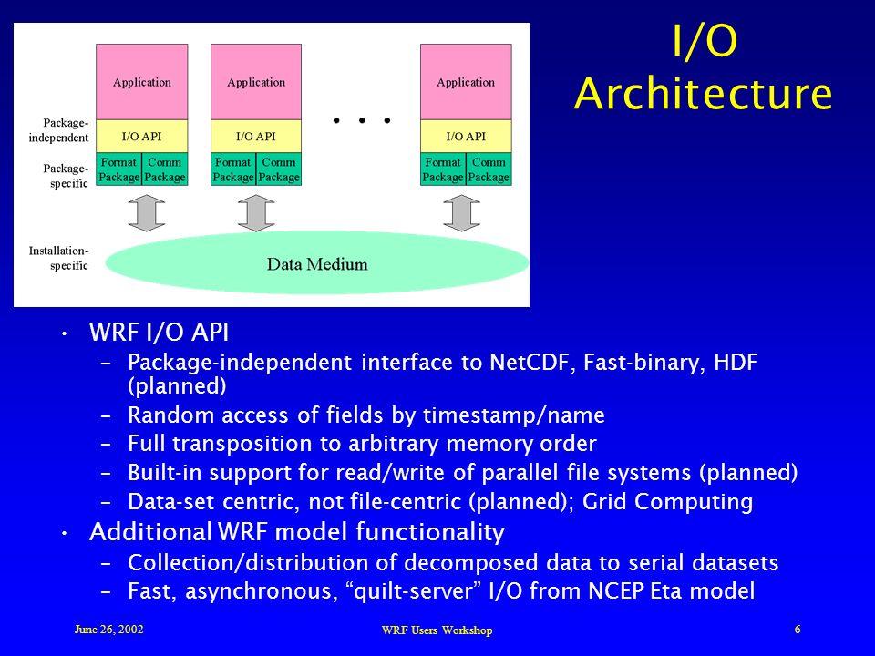 WRF Software Development and Performance John Michalakes, NCAR NCAR