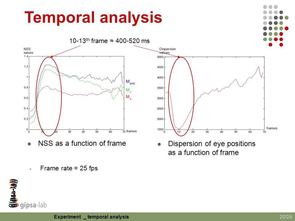 Spatio-temporal saliency model to predict eye movements in video ...