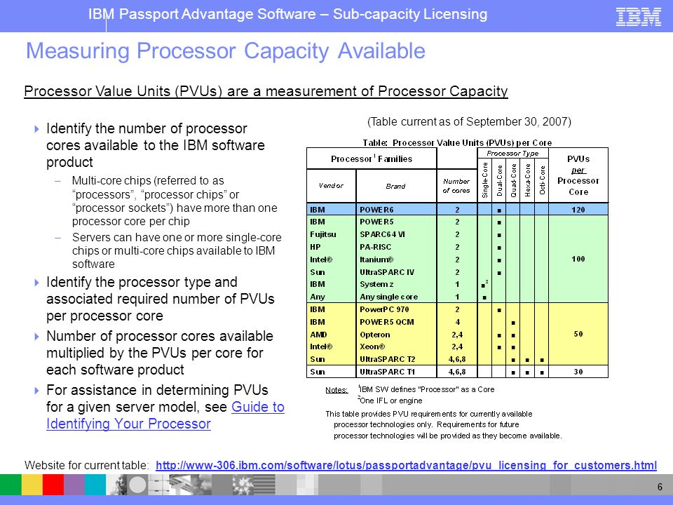 Ibm Software 2007 Ibm Corporation Ibm Software Group Passport