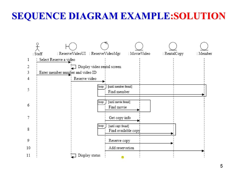 1 sequence diagram example the domain model showing the 5 5 sequence diagram examplesolution ccuart