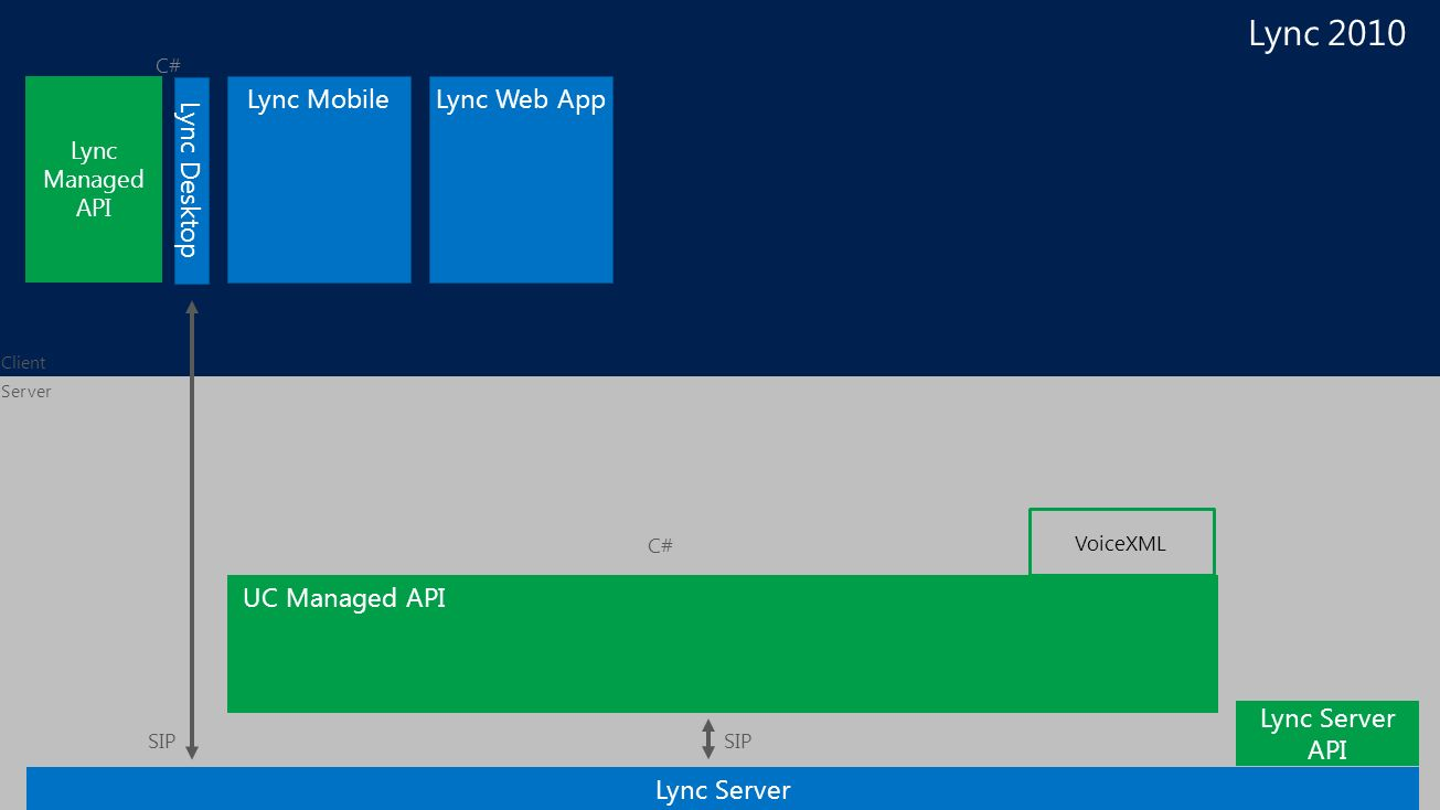 Enable every Application to be a Microsoft Unified