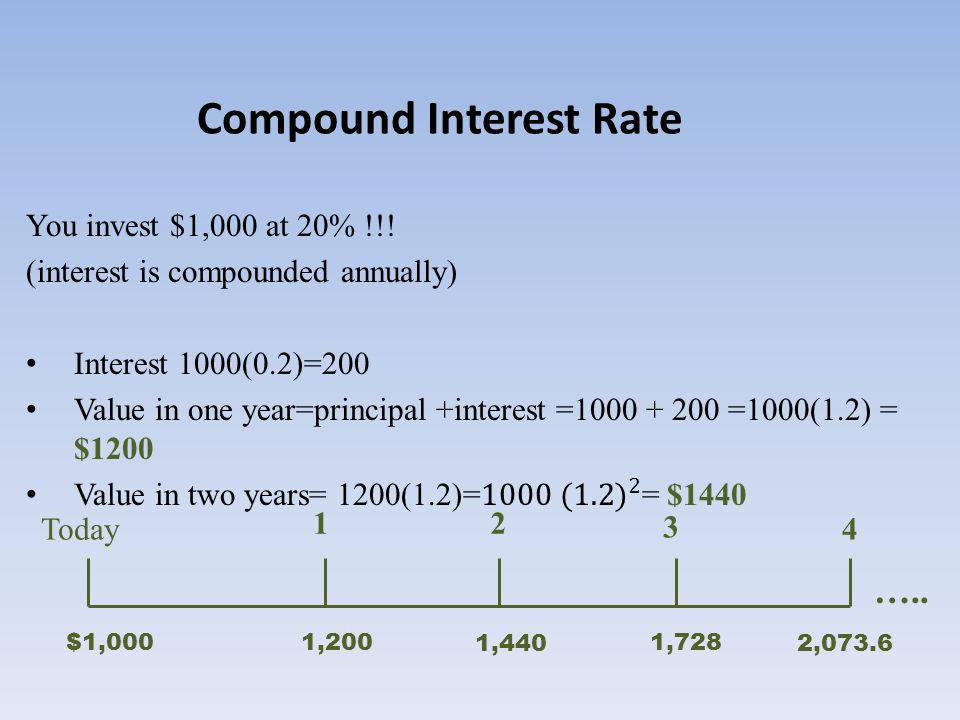 1728 compound interest calculator