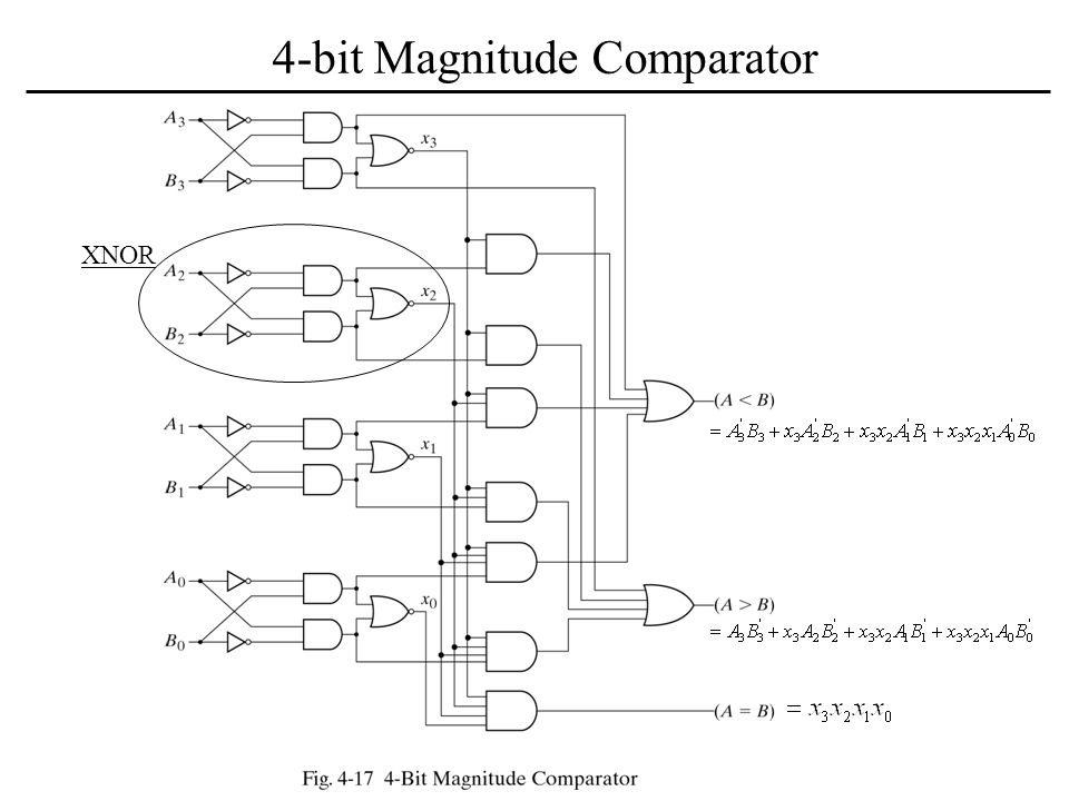 Magnitude Comparator A Magnitude Comparator Is A Combinational