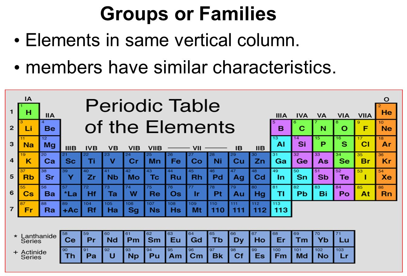 A table of chemical element arranged by atomic numbers ppt download the horizontal rows of the periodic table known as periods urtaz Gallery