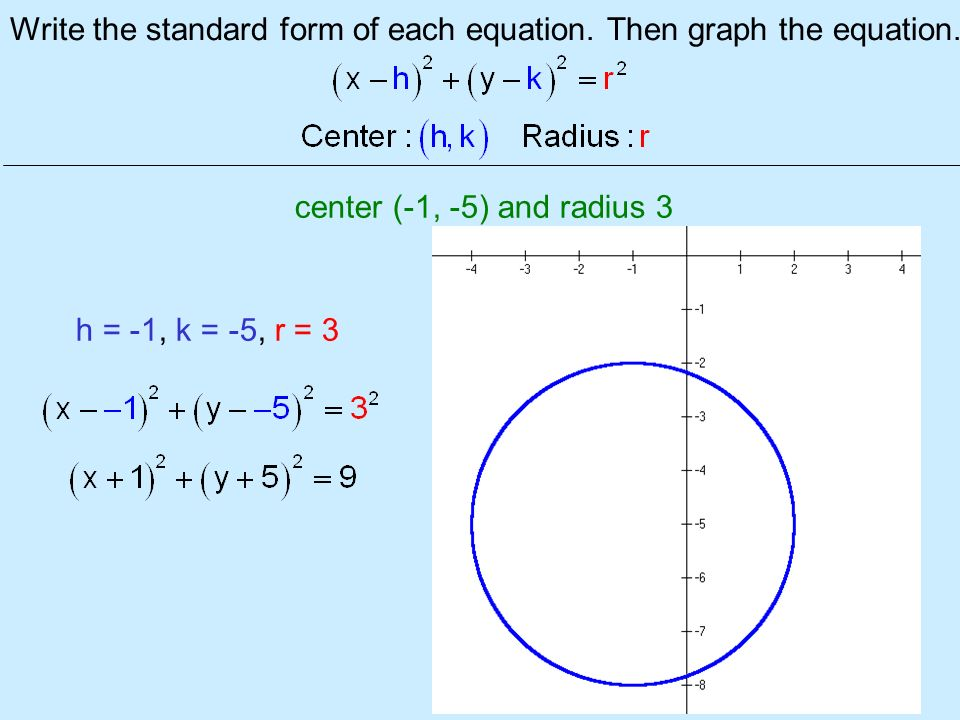 How to graph a circle given the equation in standard form — photo 1