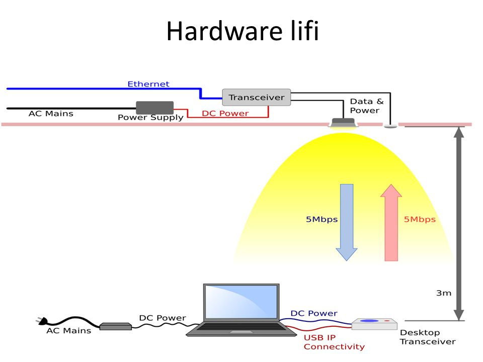 Advantages of lifi share the data vlc hot spot visible light 6 hardware lifi ccuart Gallery