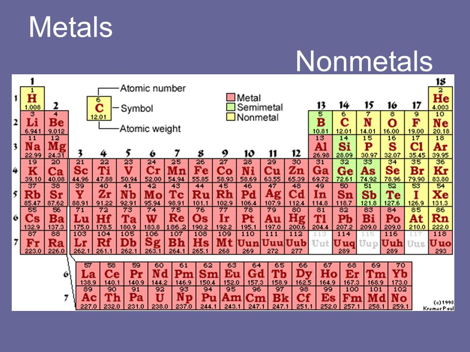 Families Of Elements Metals Nonmetals Semiconductors Alkali Metals