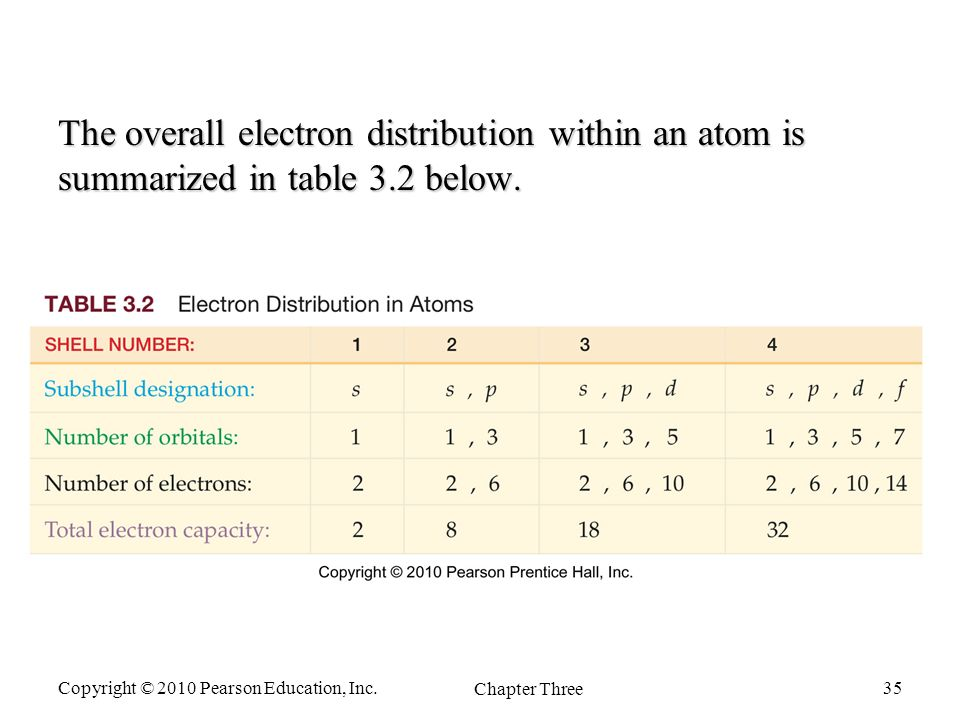 Chapter Two Atoms And The Periodic Table Fundamentals Of General. Worksheet. Worksheet Electron Distributions Review Answer Key At Mspartners.co