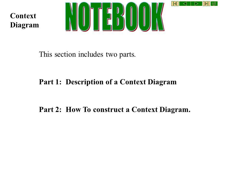 Context diagram this section includes two parts part 1 description 1 context ccuart Image collections