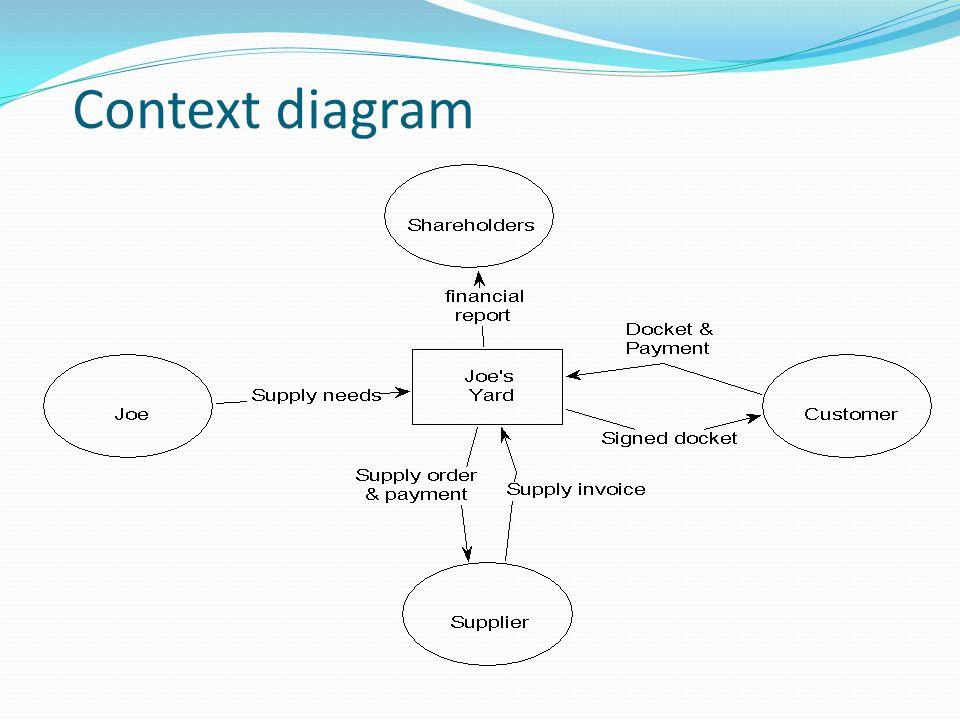 Information modelling process technique dfd 5c 18 context diagram ccuart Choice Image