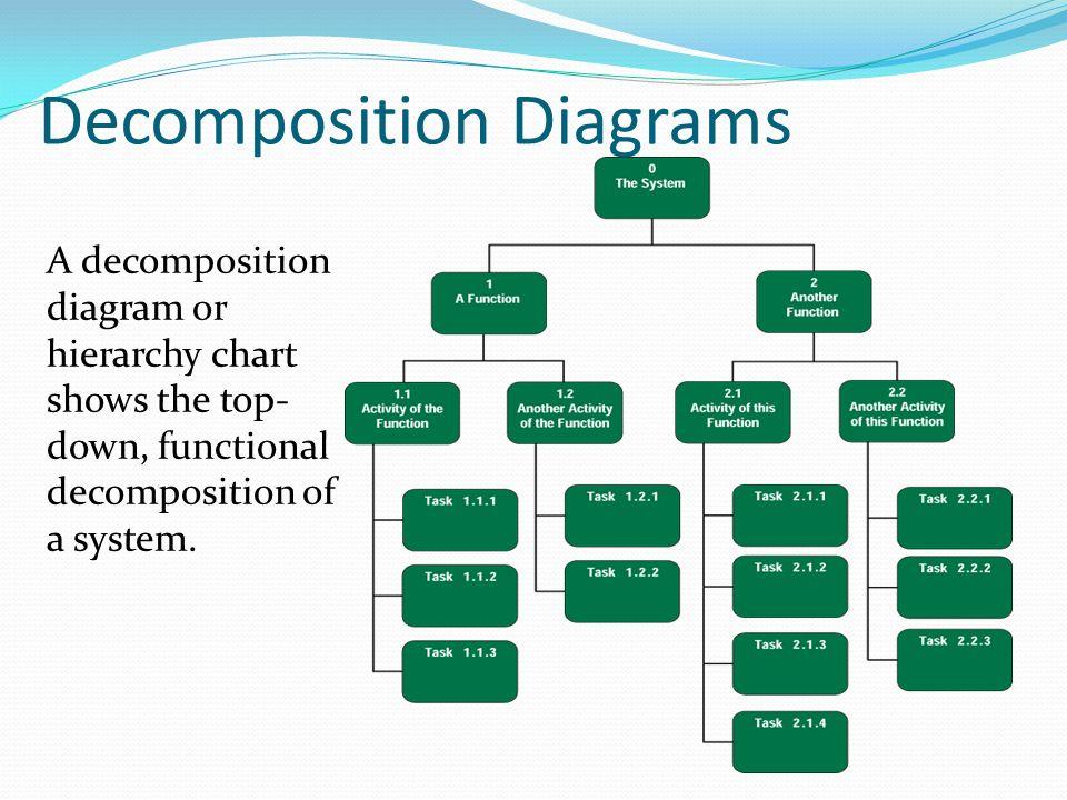 Information Modelling Process Technique Dfd 5c